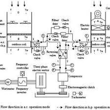 Automotive Ac Freon Capacity Chart Automotive A C Flow Chart Www Bedowntowndaytona Com