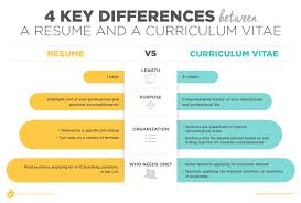 What Is The Difference Between A Cv And Resume 6 Medmoryapp Com