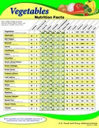 Nutrition Facts For Raw Vegetables Fruit Nutrition