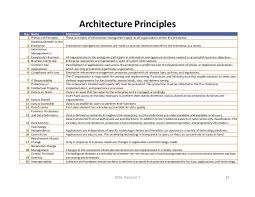 principles of architecture business architecture principles elclerigo com