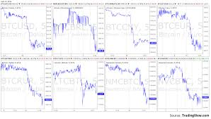 Bitcoin Fx Rate Chart Bitcoin Exchange Rate Charts Live Btc Price For Mercado