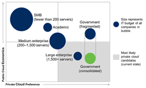 Microsoft Corporate Strategy Economics Of The Cloud Microsoft On The Issues
