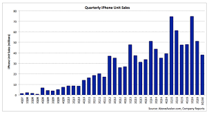 Chart Of Iphone Sales Iphone Warning Signs Apple Management Is Losing Control Of