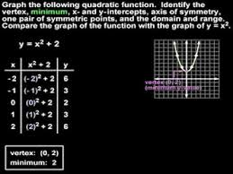 graphing quadratic functions mathhelp com algebra help