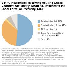 Creating A Voucher Best Housing Choice Voucher Program Oversight And Review Of Legislative