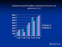 Презентация на тему ДИПЛОМНАЯ РАБОТА на тему Оценка  6 Сравнительный график денежных потоков для проектов 1 и 2