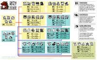 Digimon Version 1 Evolution Chart Digital Monster Ver 20th Wikimon The 1 Digimon Wiki