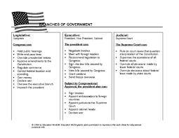 Three Branches Of Government Chart Branches Of Government Chart Template Education World