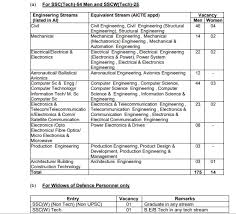 Indian Army Clerk Salary Chart Join Indian Army Recruitment 2019 Apply Online For Indian