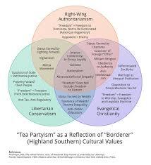 Socialism And Communism Venn Diagram Venn Diagram To Compare Federal And Confederal Systems Venn Diagram