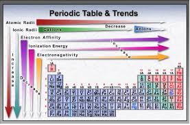 Page 6 Periodic Trends Lewis Structures Polarity Imf And
