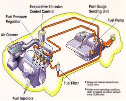 basic car engine parts diagram cars cars engine basic car parts diagram fuelinject jpg 433288 bytes