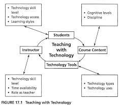 Education Flow Chart Example Getting Started With Technology Center For Excellence In