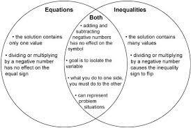 Venn Diagram Equation This Is A Graphic Of A Venn Diagram Comparing Equations And