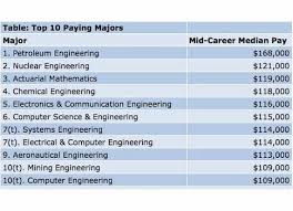 What Is The Highest College Degree Control Engineering Survey Shows Engineering As The