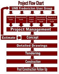 Construction Flow Chart Facilities Management Planning Design Construction