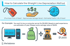 Useful Life Of Assets Chart Straight Line Depreciation Method