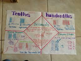 Pin By Nancy Yanez On Math Math Anchor Charts Math Charts