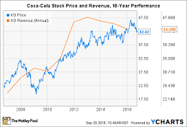 Coca Cola Stock History Chart How The Coca Cola Company Has Changed In The Last 10 Years