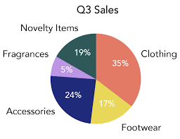 Sales Pie Chart Tables Charts And Infographics Business Communication