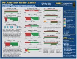Current Articles Archives Page 71 Of 149 Ham Radio