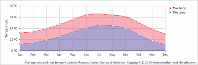 Average Monthly Temperature In Phoenix Arizona United