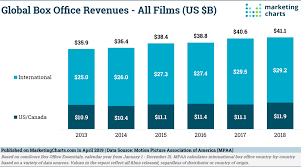 Global Box Office Revenues Up 1 In 2018 As North America