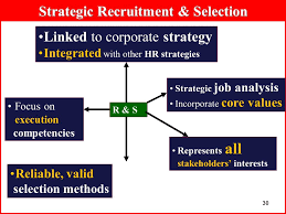 Recruitment Strategy Awesome 48 48 Hiring Strategies Recruitment Selection R S Debi S