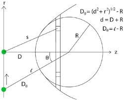 calculation of van der waals force on an adatom by a massive paraboloid scientific diagram