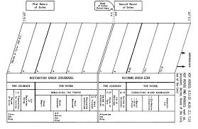 Nehemiah Timeline Chart Ezra Commentaries Precept Austin