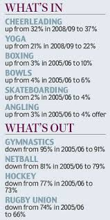 cheerleading the school sport that has sidelined traditional in out
