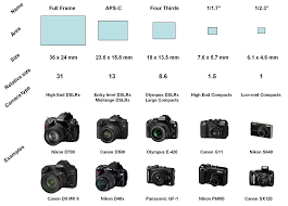 Dslr Sensor Size Chart Pixel Still Journeying