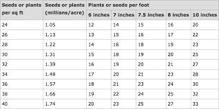 Determining Seeding Rates For Small Grains No Till Farmer