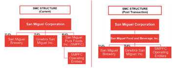 San Miguel Corporation Organizational Chart Free Stock In Focus San Miguel Purefoods Pf By Ab Capital