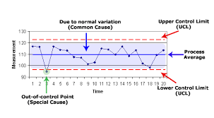 Balanced Scorecard Measurement Control Charting Theory