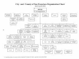 Citys Organizational Chart Sfgov