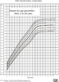 Female Growth Chart Height U S Pediatric Cdc Growth Charts