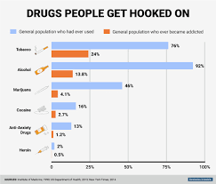 Cocaine Use Disorder