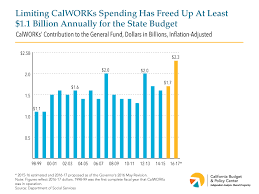 California Cash Aid Chart Calworks Provides A Huge Annual Benefit To The States
