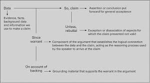 argumentative essay aas african media studies dr akil argument visual