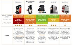 Your Ultimate Coffee Pod Machine Guide Coffee Capsules Direct