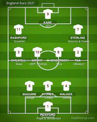 Euro 2021 Squad Prediction : ThreeLions