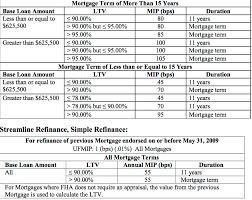 Potus Suspends Fha Insurance Cut Now What Mortgage Info