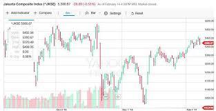 Mengenal Line Chart Bar Chart Dan Candlestick Chart Dalam