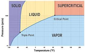 Co2 Pressure Temperature Chart Psi Co2 As Refrigerant The Transcritical Cycle