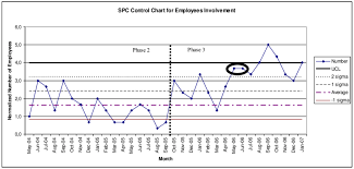 Spc Control Chart Of The Normalized Number Of Employees