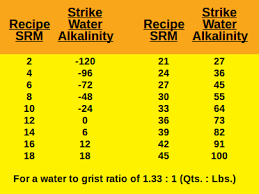 Match Your Waters Alkalinity To Your Beers Srm Color