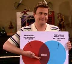 Marshall Cecilia Chart The Cecilia Chart Would Make A Great Poster Himym How I