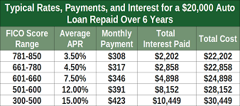Car Loan Interest Rate Chart 8 Providers Of Bad Credit Auto Financing In 2019 Badcredit Org