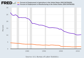 Percent Of Employment In Manufacturing In The United States